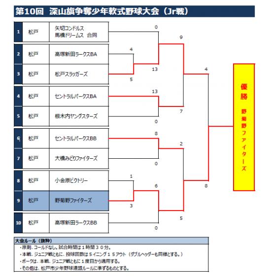第10回深山旗争奪少年野球大会 Jr戦見事優勝!!